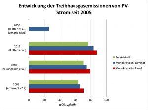 Photovoltaik, Treibhausgasemissionen, Entwicklung