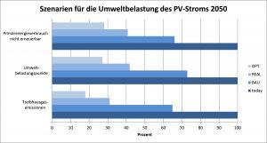 Szenarien für Umweltbelastung Photovoltaik